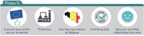 Développement vaccins phase 4