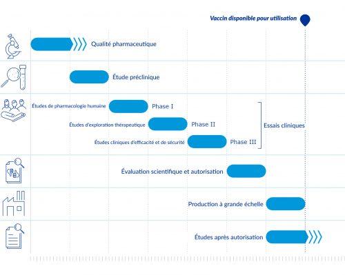 Développement vaccins